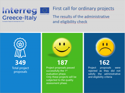 Interreg V – A Greece -Italy Programme: 187 project proposals passed successfully the 1st phase of administrative and eligible evaluation